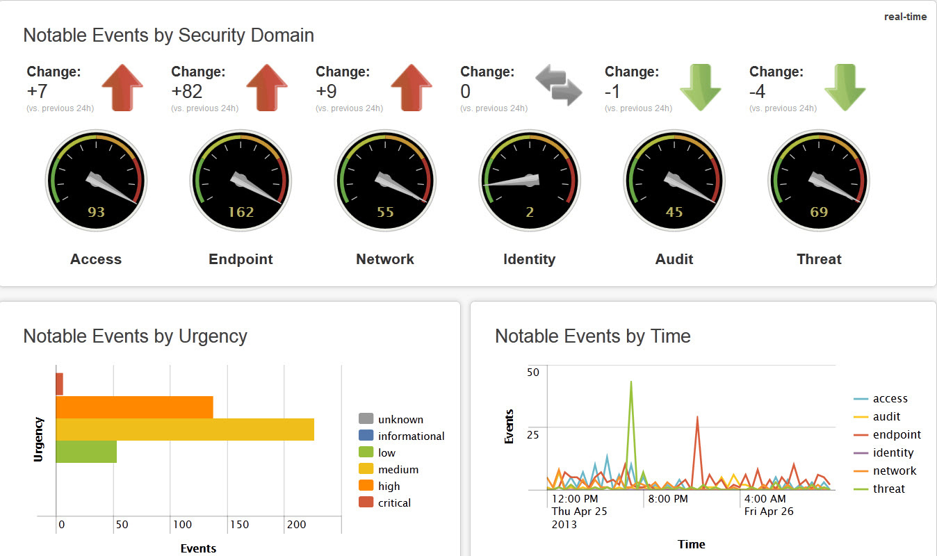Main_Dashboard-Splunk_A