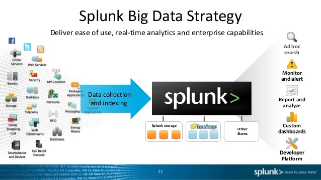 introducing-splunk-the-big-data-engine-20-638