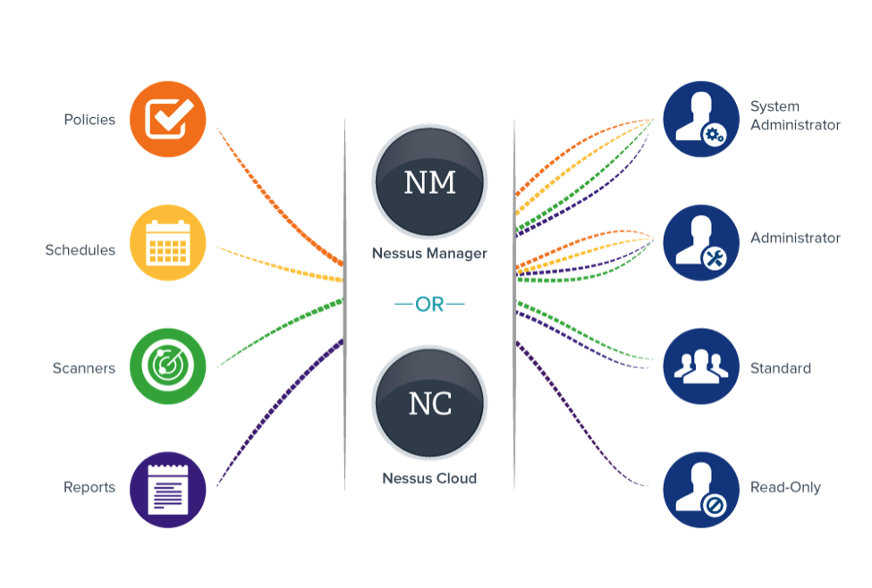 nessus-manager-nessus-cloud-diagram