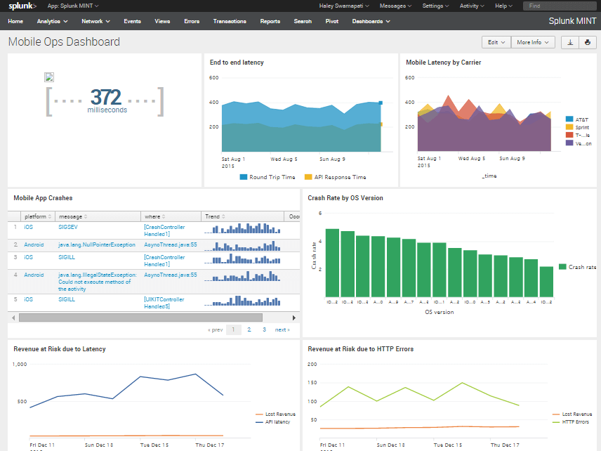 MINT-Mobile-Ops-Dashboard