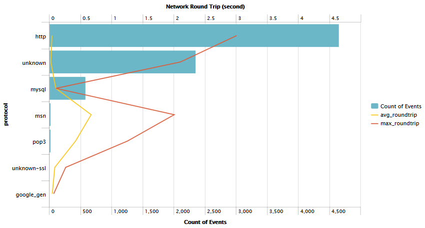 Splunk-App-for-Stream-TCP-Round-Trip