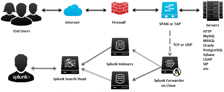 Splunk-Forwarder-on-SPAN-Network