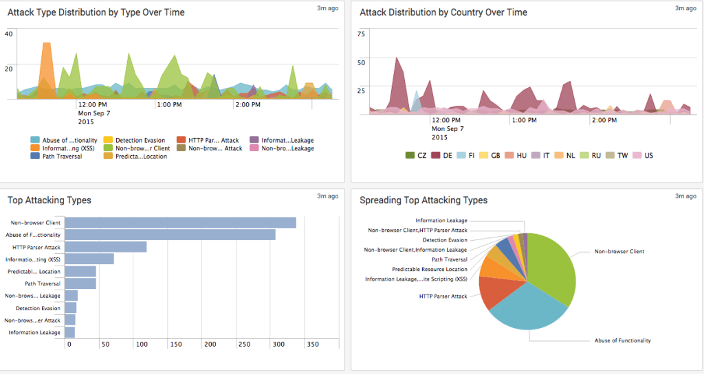 F5-WAF-Security-Top-Attacks-1024x545