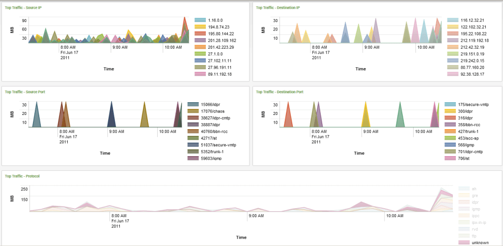 Network Performance Monitoring - Vietnam Cyberspace Security