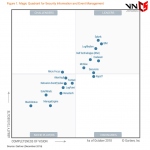 Splunk moves to the top of the Gartner SIEM Magic Quadrant
